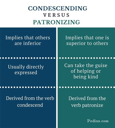 Difference Between Condescending and Patronizing