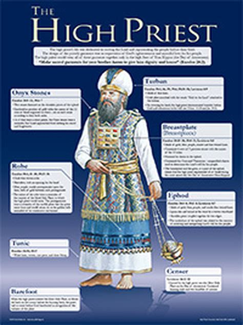 The High Priest: Garments Wall Chart - Laminated - CEI