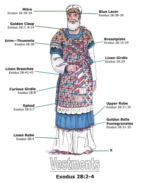 Vestments   Bible facts, Bible knowledge, Bible